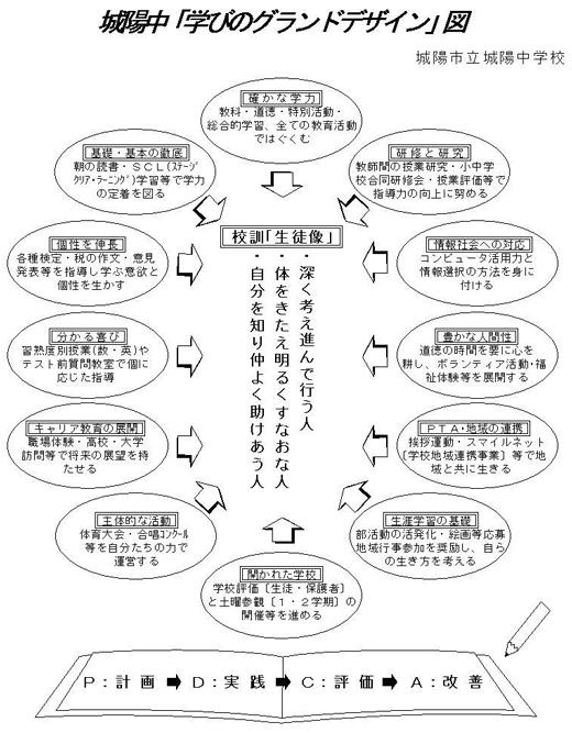 学びのグランドデザイン図