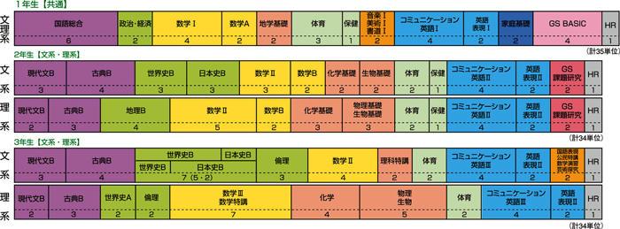 教育課程(普通科2).jpg