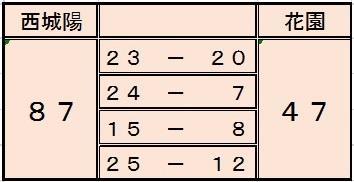 basketboy180113花園score.jpgのサムネイル画像