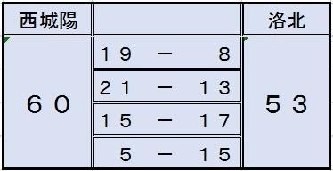 basketboy180114洛北score.jpg
