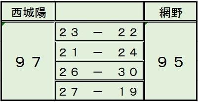 basketboy180120網野score.jpg