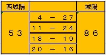 basketboy180121城陽score.jpg