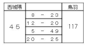 http://www.kyoto-be.ne.jp/nishijyouyou-hs/mt/club/basketboy0823.jpg