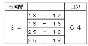 http://www.kyoto-be.ne.jp/nishijyouyou-hs/mt/club/pr1.jpg