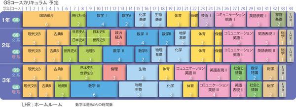 GSカリキュラム表_西城陽高校.jpg