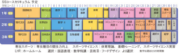 SSカリキュラム表_西城陽高校.jpg