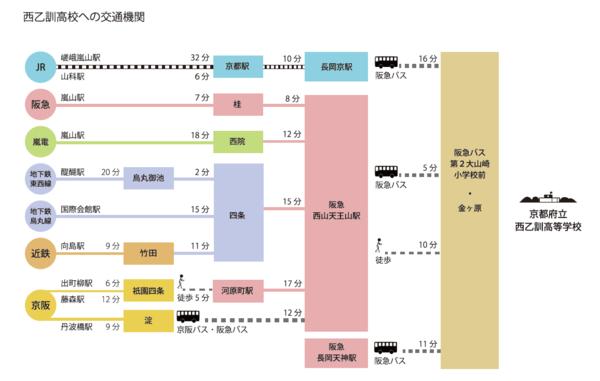 西乙訓高校への交通機関.png