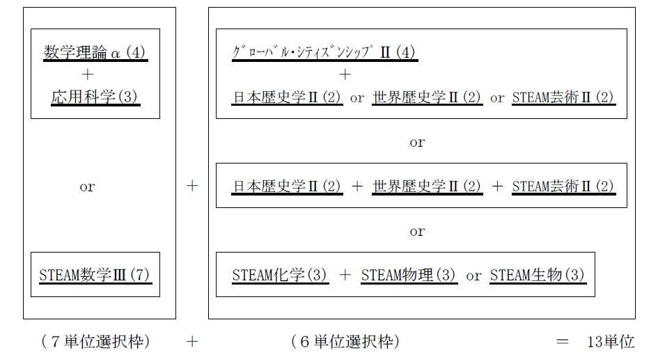 http://www.kyoto-be.ne.jp/toba-hs/mt/Admissions/images/%E5%8D%98%E4%BD%8D%E5%88%B6%E7%A7%91%E7%9B%AE%E9%81%B8%E6%8A%9E%E4%BE%8B.jpg