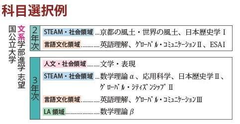 http://www.kyoto-be.ne.jp/toba-hs/mt/Admissions/images/G%E3%82%B3%E3%83%BC%E3%82%B9%E9%81%B8%E6%8A%9E%E4%BE%8B%E5%9B%BD%E5%85%AC%E6%96%87%E7%B3%BB.jpg